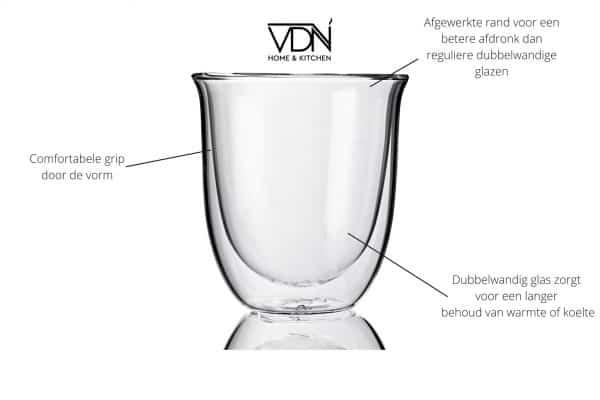 Dubbelwandig glas infographic